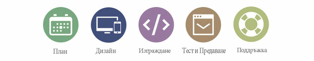 Етапи на изработка на сайт от GS-WebCreator